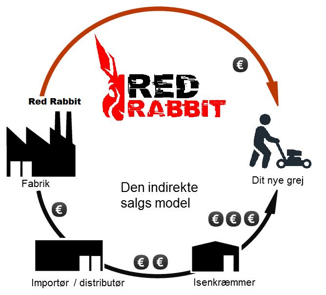 Red Rabbit - direkte salg